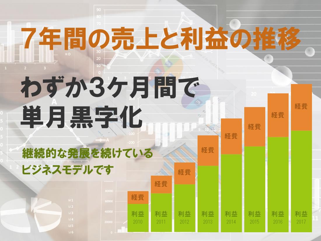4年間の売上と利益の推移・わずか三ヶ月間で短月黒字化!起業から1年間で月収100万円